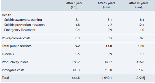 Net costs/pay-offs for suicide prevention following suicide awareness training, compared with no intervention in England (2009 prices)